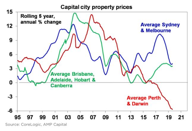 Finance Brokers Perth