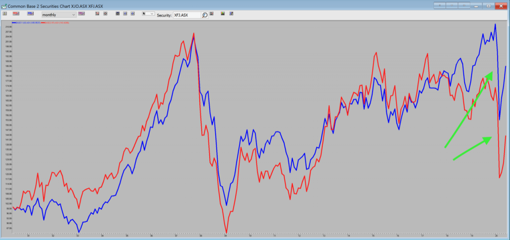 ASX200 vs Banking Sector