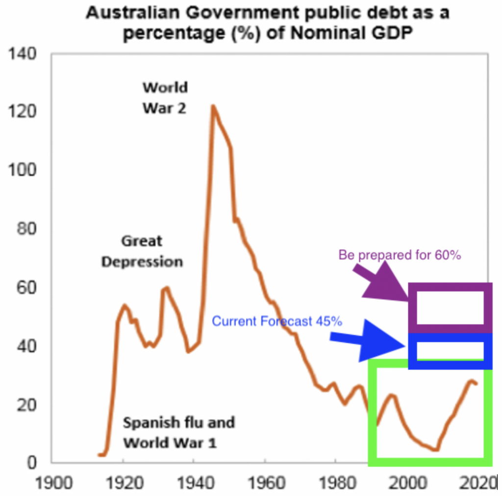 Government Debt Update