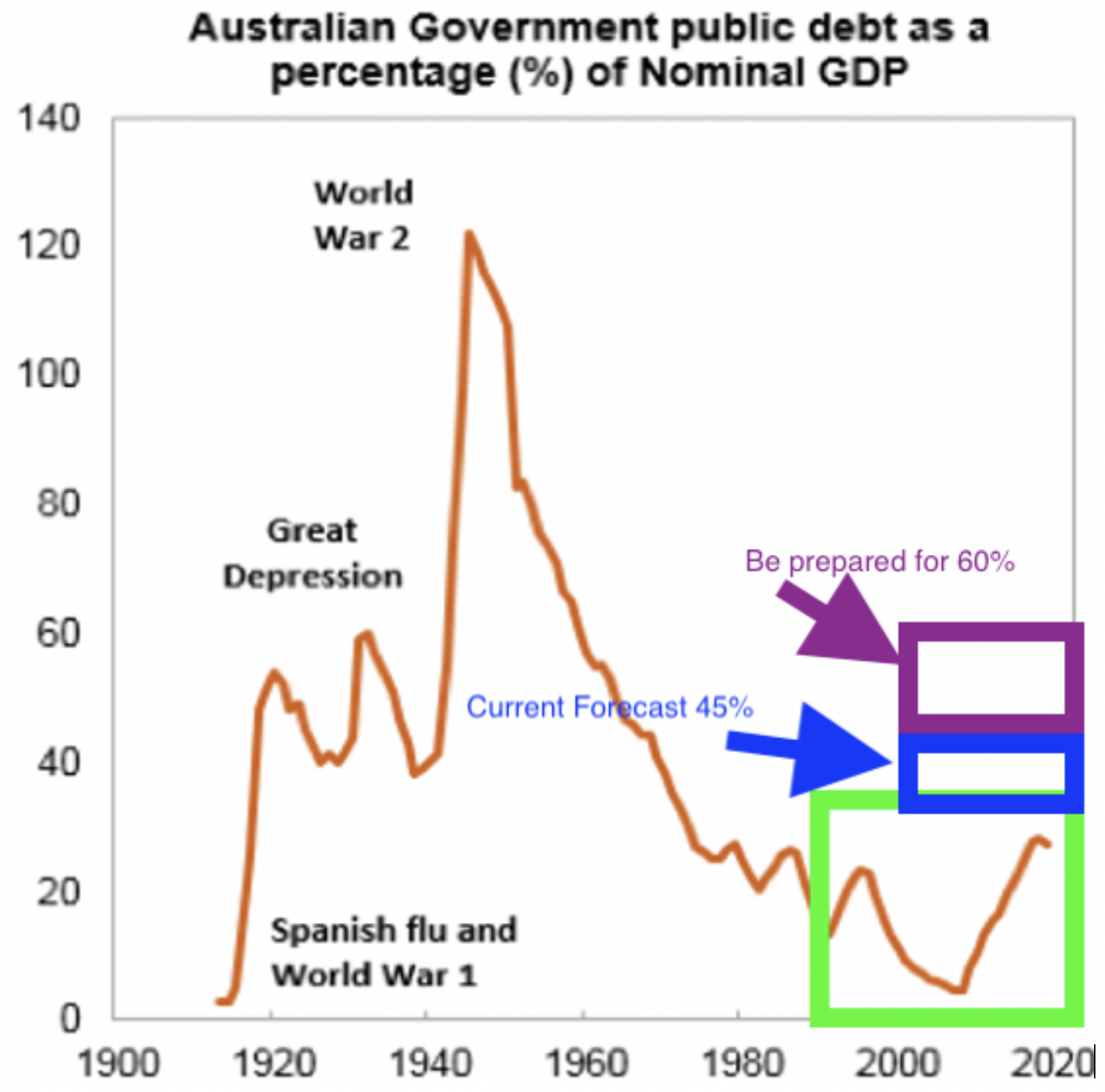 Government Debt Update