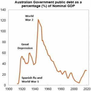 debt as a percentage of nominal gdp