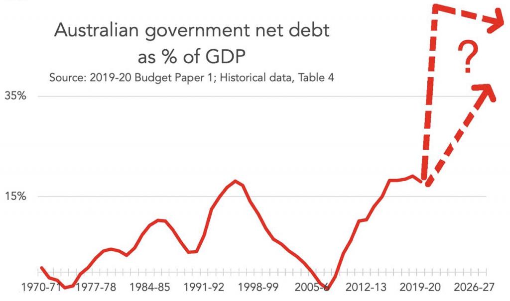net debt as percentage of gdp
