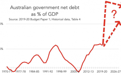 Government Debt – is it too high?