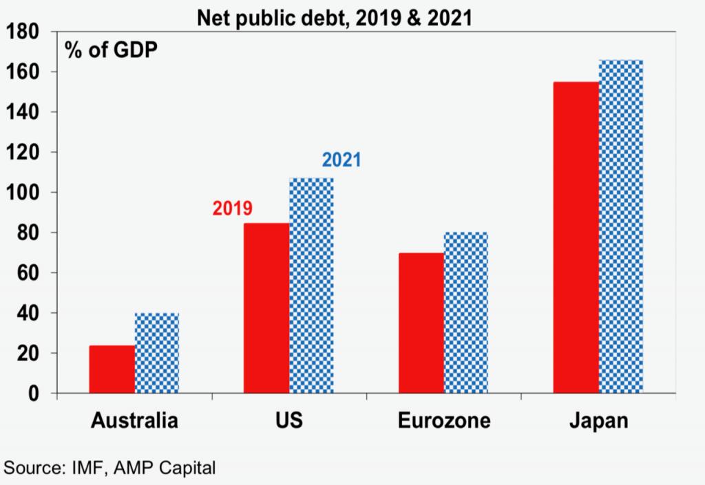 net public debt 2019/2021