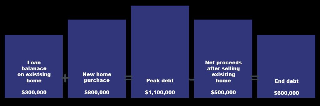 Bridging Loan Infographic