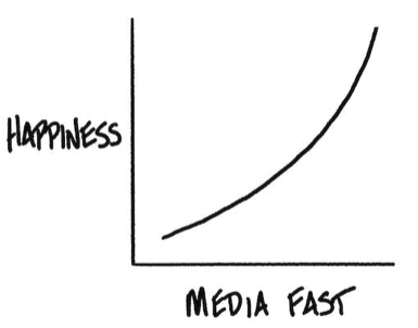 Happiness is no media