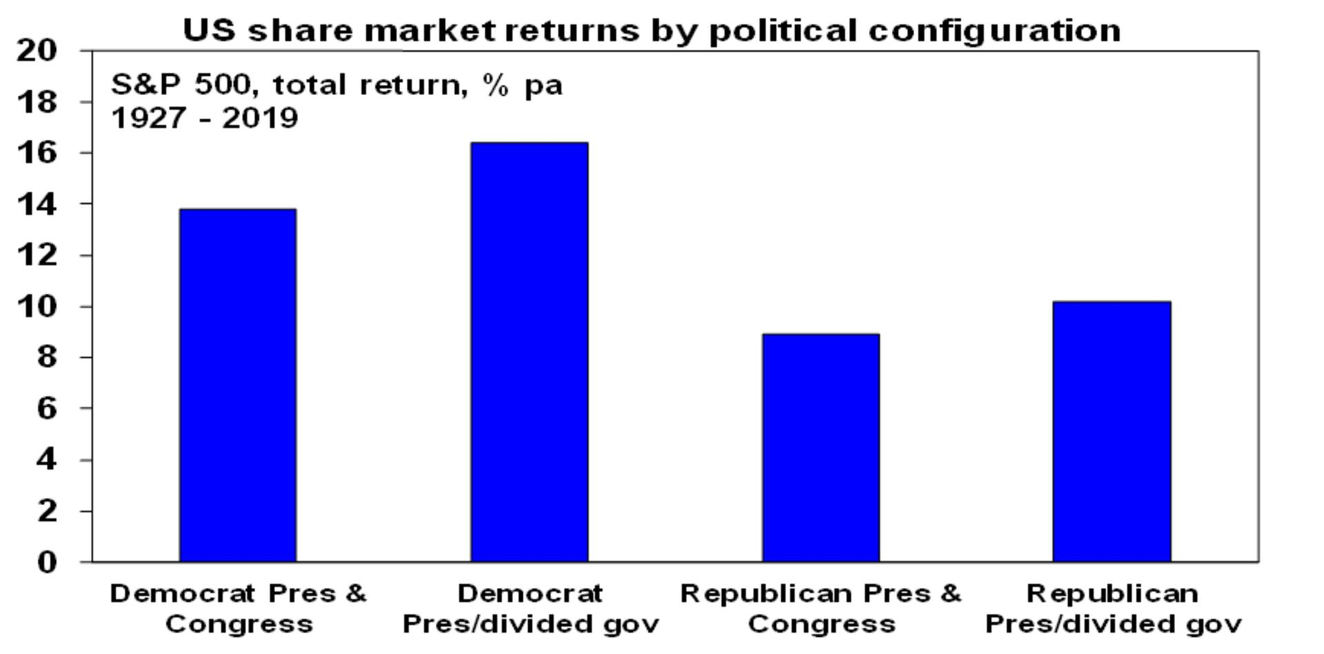 US Election and Share market