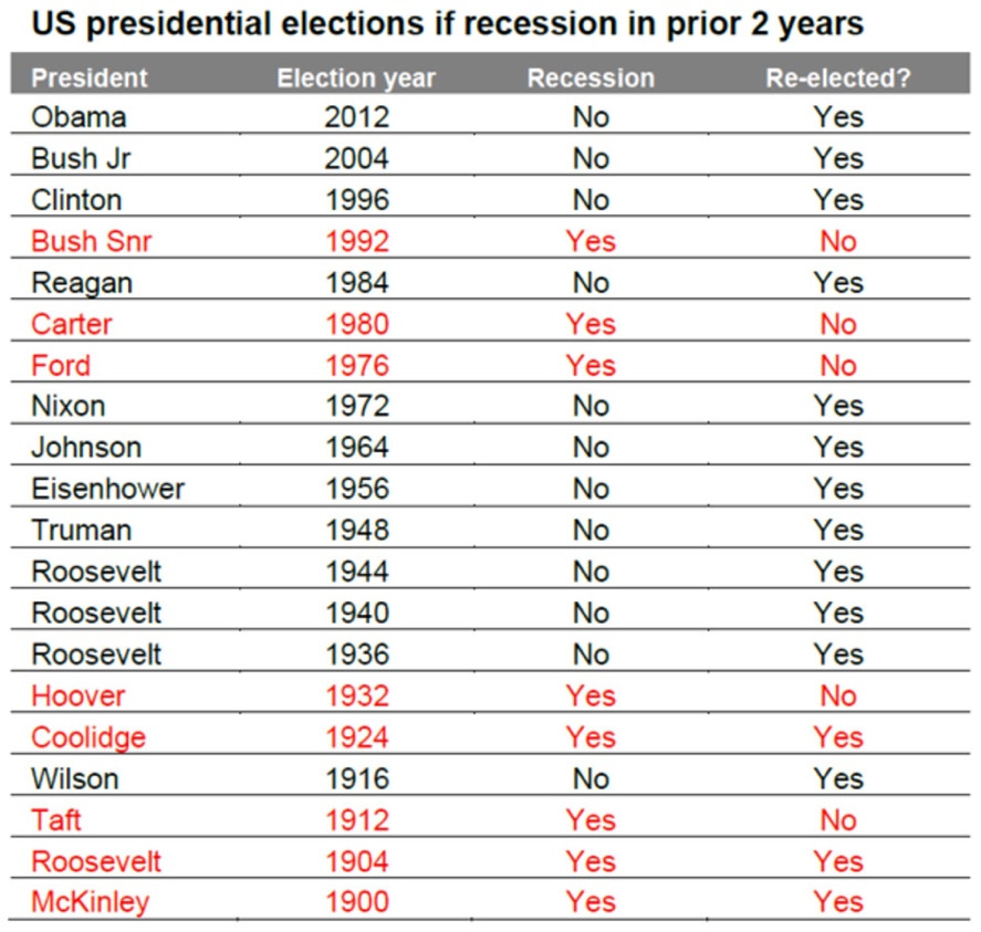US Election and recession