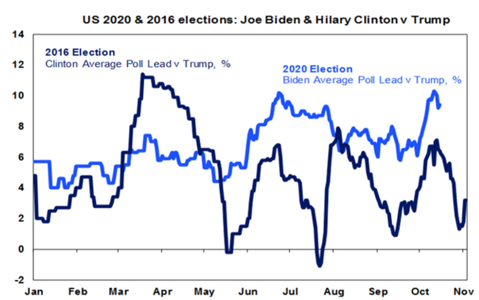 Biden vs Trump poll