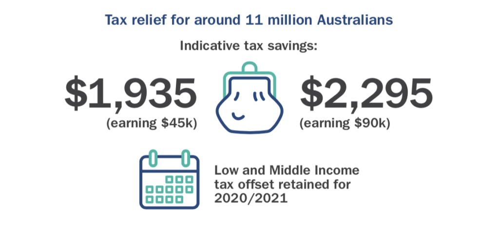 federal budget 2020 infographic personal income tax 1